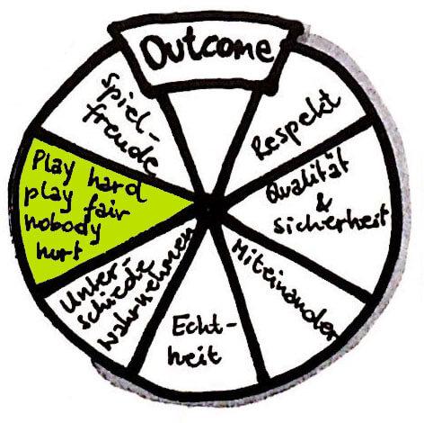 freispiel grundwerte outcome play hard play fair nobody hurt fairness bei vollem einsatz
