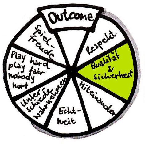freispiel grundwerte outcome qualitaet sicherheit