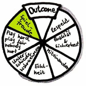 freispiel grundwerte outcome spielfreude das leben ist ein spiel